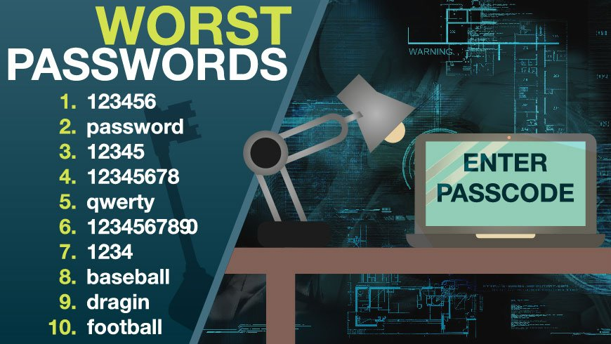password sul web