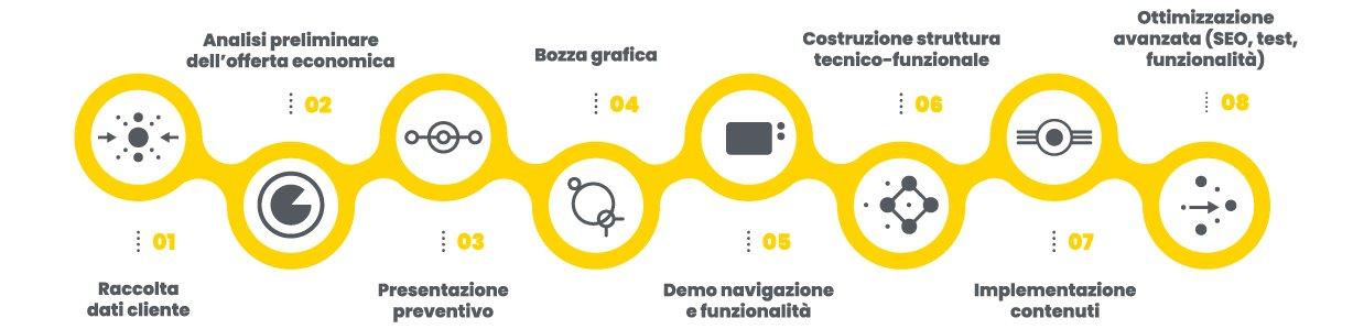 infografica sui servizi di cabiria web agency a parma