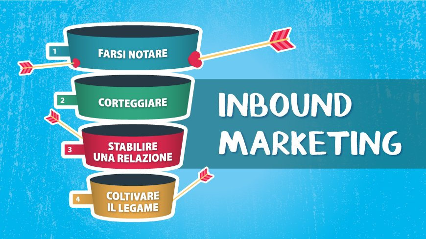 Strategie e strumenti per l'inbound marketing